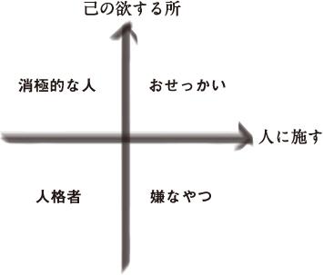 己×人×=◎ by論語