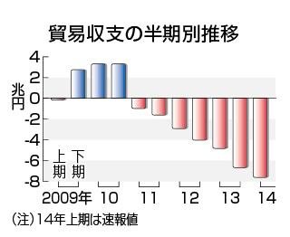 時事ドットコム:【図解・経済】貿易収支の推移(最新)