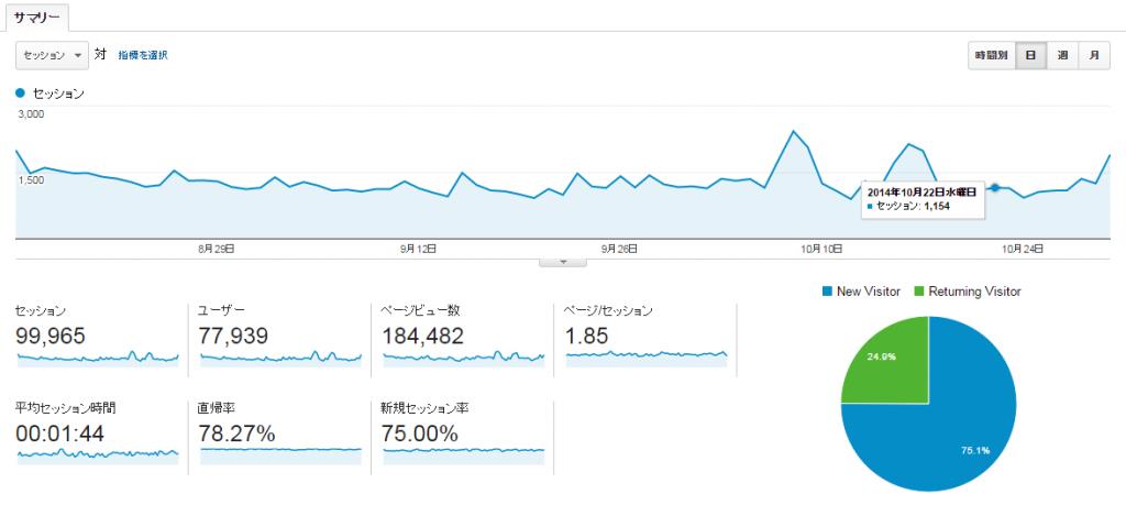 ユーザー サマリー Google Analyticsyear3