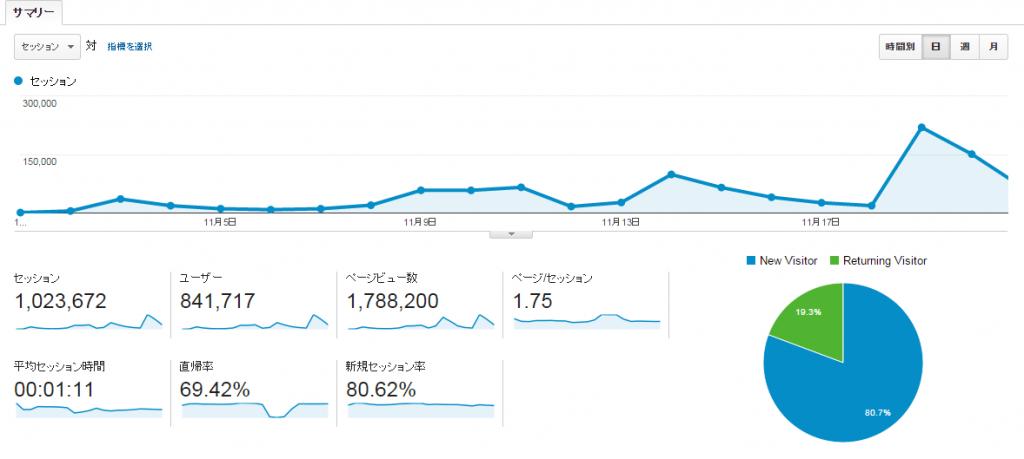 ユーザー サマリー Google Analyticsyear4