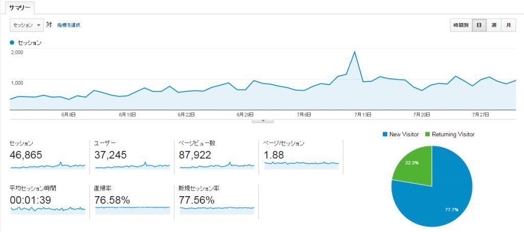 ユーザー サマリー Google Analyticsyear2