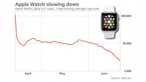 Apple-Watch-Sales-Slice-Apr-to-Jun-2015-e1436294026509