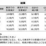 スパコンが示した「東京封鎖(ロックダウン)」の結果に、愕然とした。